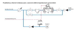 schemat instalacji p.poż 300x147 Elektrozawory odcinające do instalacji p.poż.